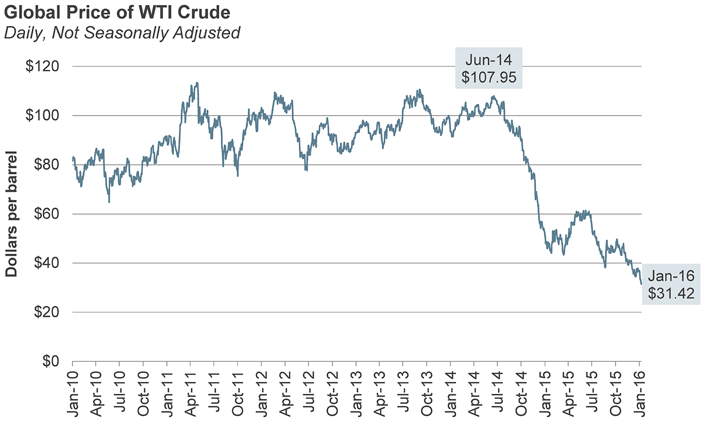 Global price of WTI crude_Daily